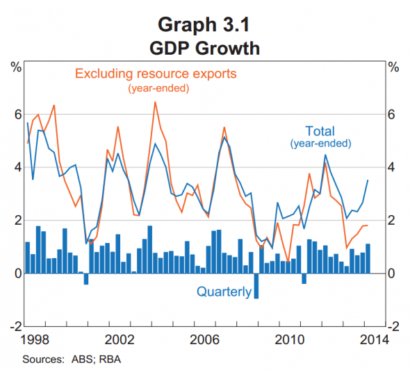 http://ftalphaville.ft.com/files/2014/08/Aus-GDP-total-and-excluding-resource-exports-590x536.png