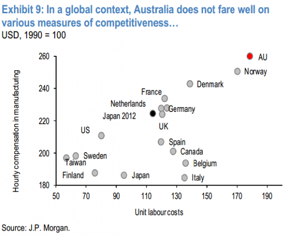 http://ftalphaville.ft.com/files/2014/08/Aus-competitiveness-JPM-590x481.png