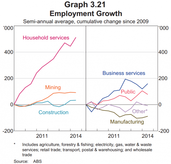 http://ftalphaville.ft.com/files/2014/08/Australia-employment-growth-by-sector-590x569.png