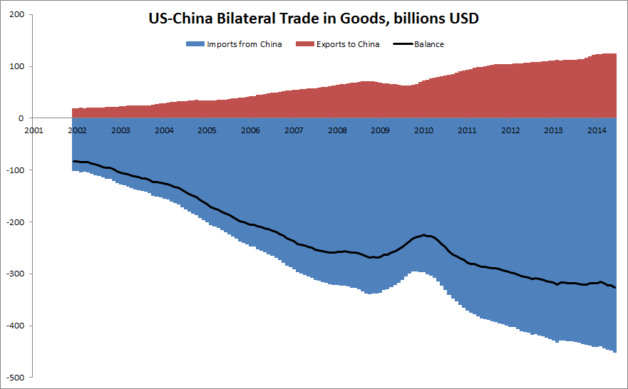 More on the US-China bilateral trade balance | FT Alphaville
