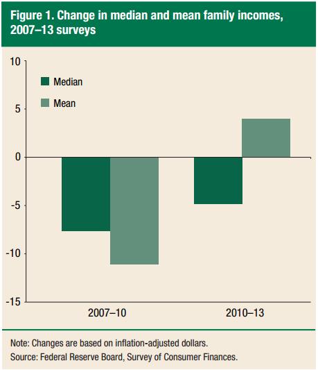 http://ftalphaville.ft.com/files/2014/09/Fed-SCF-real-income-changes-2007-2013.png