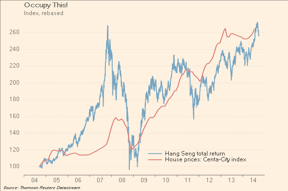 Hong Kong house prices v Hang Seng