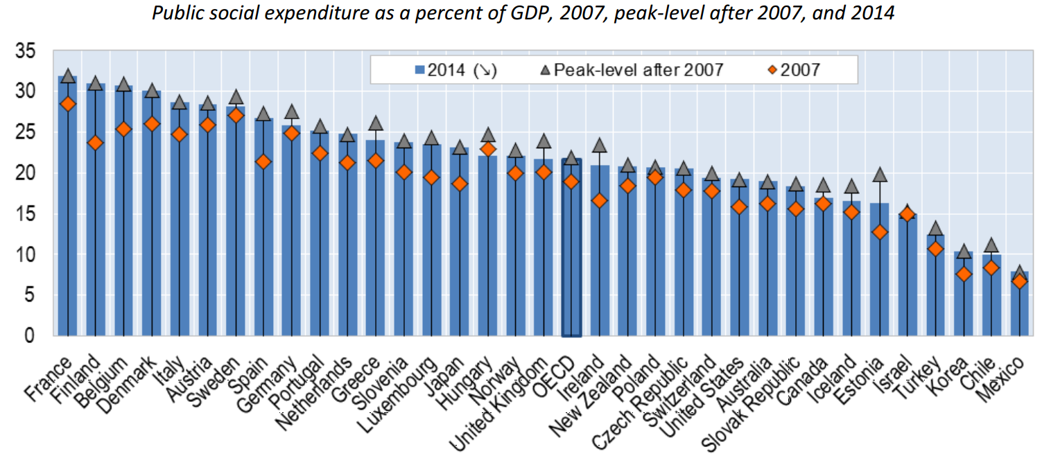 OECD-social-spending-as-a-share-of-GDP.png