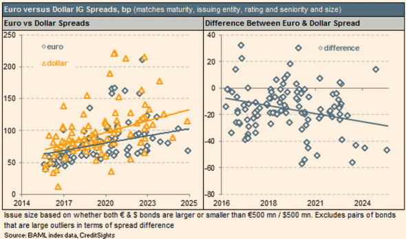 http://ftalphaville.ft.com/files/2015/03/CreditSights-euro-vs-usd-corp-spreads-same-issuer-590x347.png