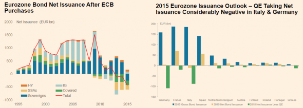 http://ftalphaville.ft.com/files/2015/03/MS-euro-bond-issuance-net-of-ECB-QE-590x211.png