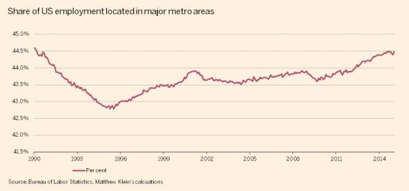 http://ftalphaville.ft.com/files/2015/03/US-employment-share-in-major-metros-590x275.png