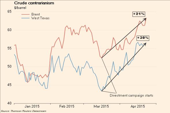 http://ftalphaville.ft.com/files/2015/04/Crude-oil.png