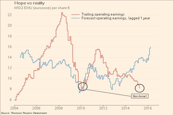 Eurozone trailing v forecast earnings