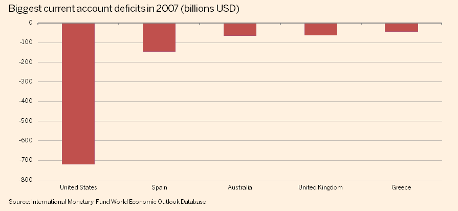 http://ftalphaville.ft.com/files/2015/06/Biggest-current-account-deficits-2007.png