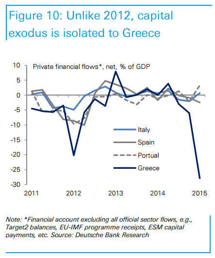 http://ftalphaville.ft.com/files/2015/06/Capital-exodus-Greece-DB.png