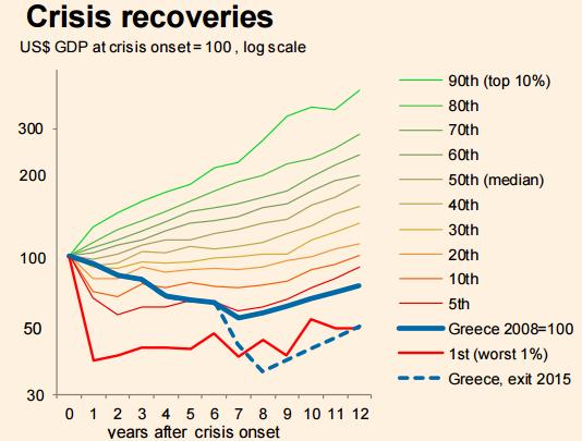 http://ftalphaville.ft.com/files/2015/06/Greek-crisis-in-context-IMF.png