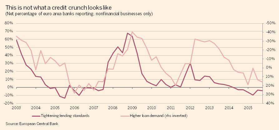 http://ftalphaville.ft.com/files/2015/11/EA-bank-credit-demand-vs-supply.png