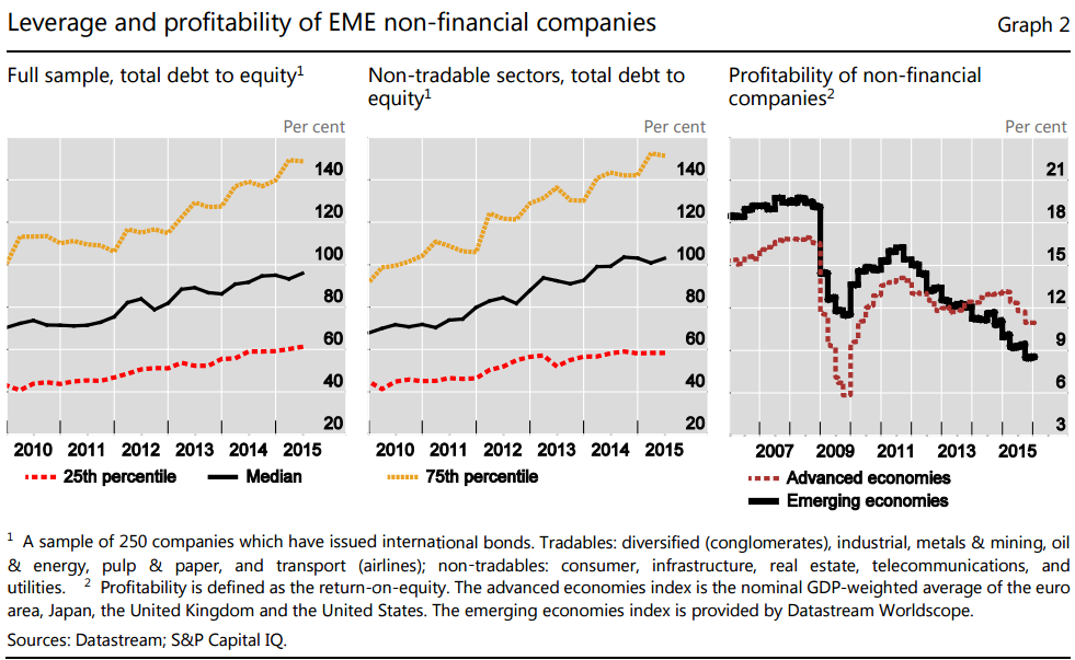 http://ftalphaville.ft.com/files/2016/02/BIS-EM-corp-leverage-and-ROE.png
