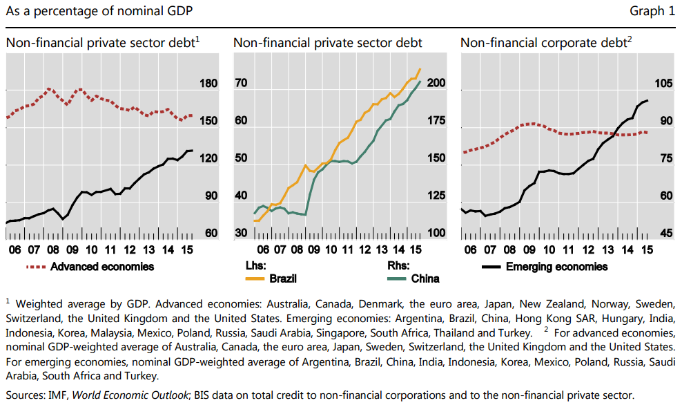 http://ftalphaville.ft.com/files/2016/02/BIS-EM-vs-DM-private-debt-to-GDP.png