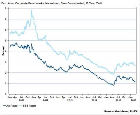 market liquidity