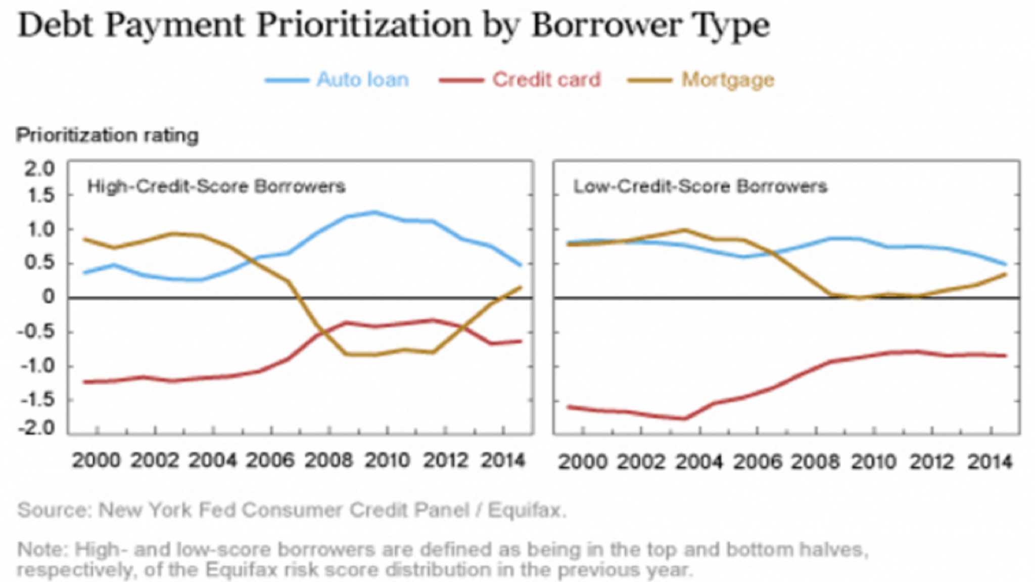 Fed vs Fed on strategic mortgage default during the financial crisis