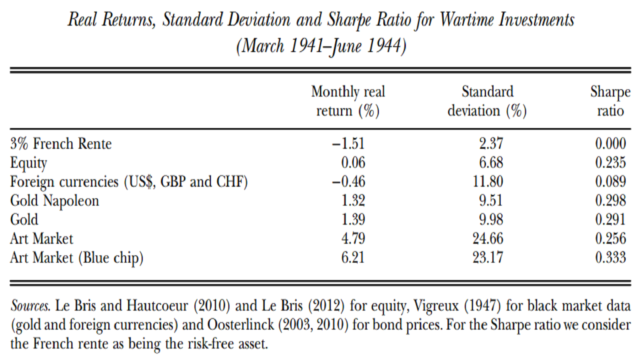 french occupation asset returns featured png