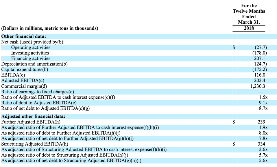 Structuring Adjusted Ebitda Now Exists Ft Alphaville